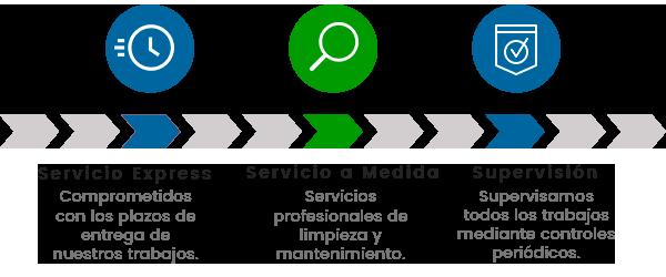 servicios de empresas de limpieza en Madrid
